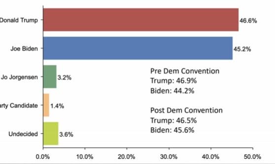 Donald Trump up nationally as Joe Biden marginally at low